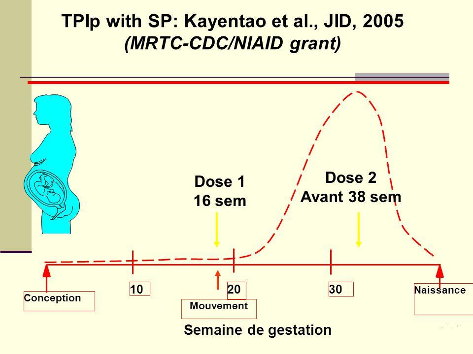 TPIp with SP: Kayentao et al., JID, 2005 (MRTC-CDC/NIAID grant) Semaine de gestation Conception Naissance 203010 Dose 1 16 sem Dose 2 Avant 38 sem Mou