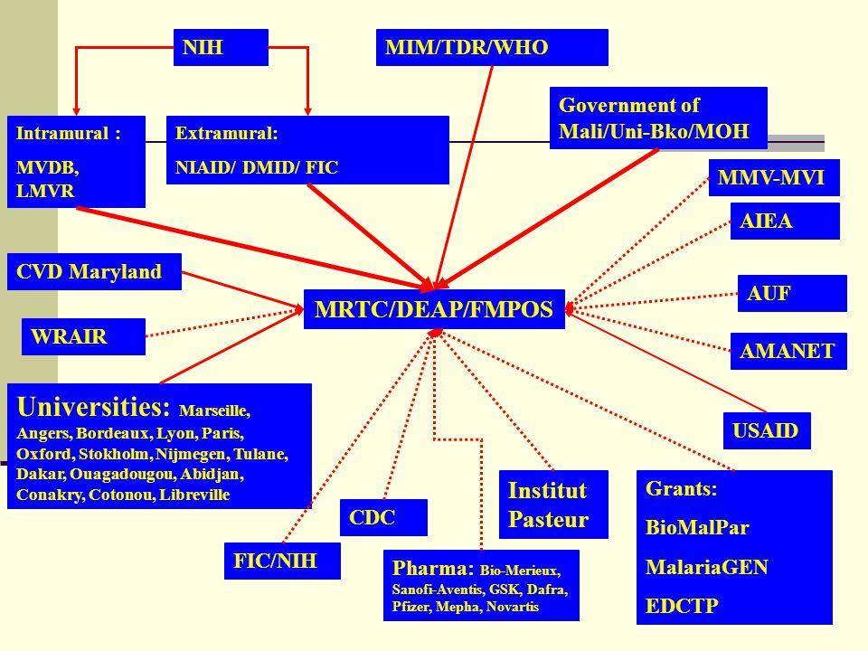 NIH Extramural: NIAID/ DMID/ FIC MRTC/DEAP/FMPOS WRAIR CDC USAID Government of Mali/Uni-Bko/MOH Grants: BioMalPar MalariaGEN EDCTP CVD Maryland AUF AM