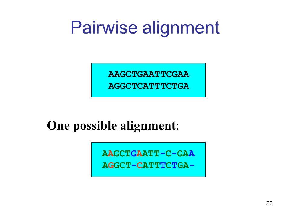 25 Pairwise alignment AAGCTGAATTCGAA AGGCTCATTTCTGA AAGCTGAATT-C-GAA AGGCT-CATTTCTGA- One possible alignment: