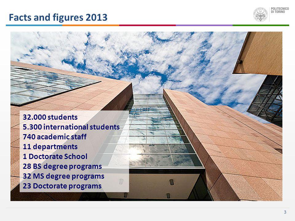 3 32.000 students 5.300 international students 740 academic staff 11 departments 1 Doctorate School 28 BS degree programs 32 MS degree programs 23 Doctorate programs Facts and figures 2013
