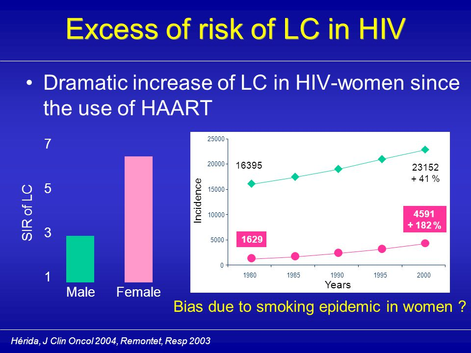 Louie, JID 2002 Increase of LC since the use of HAART  bias due to dramatic decrease in AIDS-related mortality Increase of LC since the use of HAART  bias due to dramatic decrease in AIDS-related mortality Excess of risk of LC in HIV 05101520 % Coronaropathy Liver disease P.