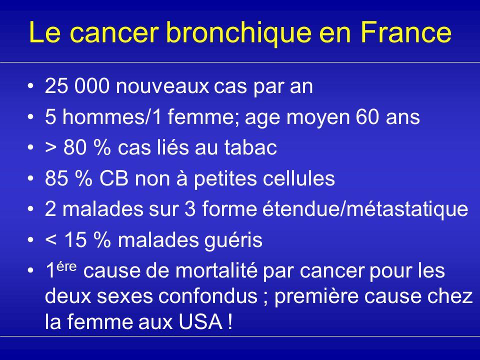 Le cancer bronchique en France 25 000 nouveaux cas par an 5 hommes/1 femme; age moyen 60 ans > 80 % cas liés au tabac 85 % CB non à petites cellules 2 malades sur 3 forme étendue/métastatique < 15 % malades guéris 1 ére cause de mortalité par cancer pour les deux sexes confondus ; première cause chez la femme aux USA !