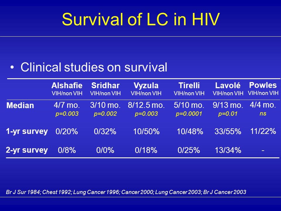 Almost all heavy smokers Male predominance (but also male predominance in HIV population of industrialized countries) Similar to LC in the general population matched for age Characteristics of LC in HIV-patients are those observed in young people  adenocarcinoma predominance  extensive disease at diagnosis Clinical presentation of LC in HIV