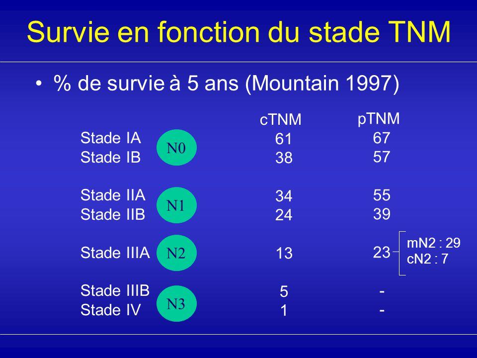 % de survie à 5 ans (Mountain 1997) Stade IA Stade IB Stade IIA Stade IIB Stade IIIA Stade IIIB Stade IV N0 N1 N2 cTNM 61 38 34 24 13 5 1 pTNM 67 57 55 39 23 - N3 mN2 : 29 cN2 : 7 Survie en fonction du stade TNM