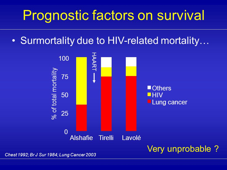 Prognostic factors on survival Impact of HIV-status  severity of immune deficiency, not demonstrated  duration of immune deficiency, not evaluated  role of HAART, not evaluated  surmortality due to HIV-related mortality .