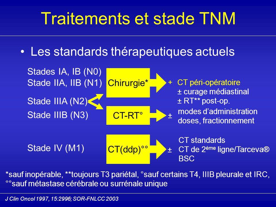 Les standards thérapeutiques actuels Stades IA, IB (N0) Stade IIA, IIB (N1) Stade IIIA (N2) Stade IIIB (N3) Stade IV (M1) Chirurgie* CT péri-opératoire ± curage médiastinal ± RT** post-op.