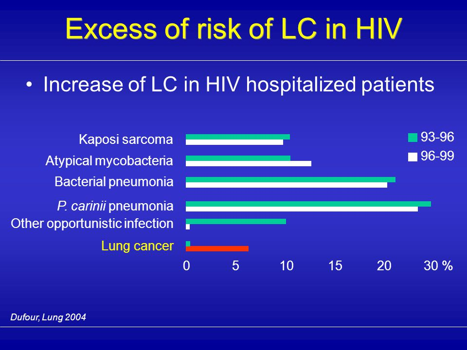 Increase of LC in HIV hospitalized patients Dufour, Lung 2004 05101520 Lung cancer Bacterial pneumonia Other opportunistic infection P.