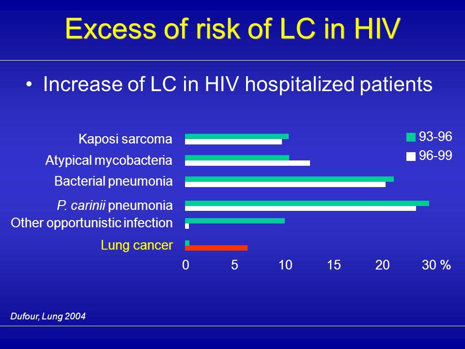 Cadranel, Respiration 1999 Kaposi's sarcoma.RR = 177.