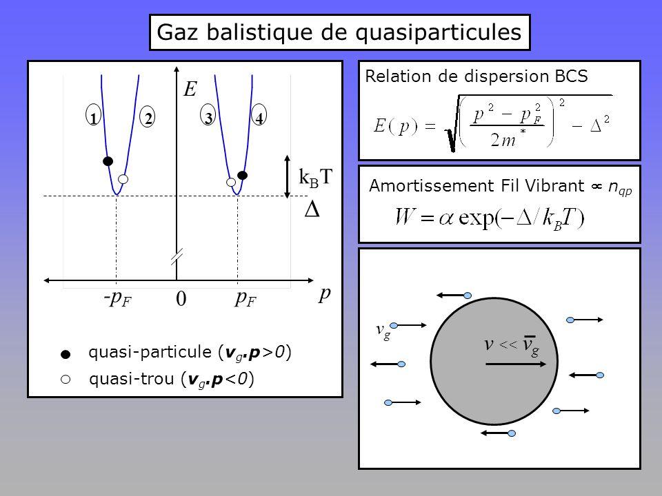 Amortissement Fil Vibrant  n qp  pFpF -p F E p 0 1234 kBTkBT quasi-particule (v g.p>0) quasi-trou (v g.p<0) Relation de dispersion BCS vgvg Gaz balistique de quasiparticules v << v g