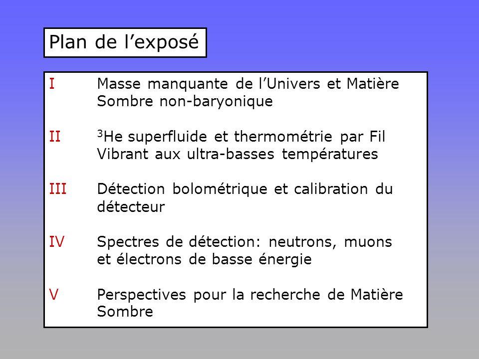 Plan de l'exposé IMasse manquante de l'Univers et Matière Sombre non-baryonique II 3 He superfluide et thermométrie par Fil Vibrant aux ultra-basses températures III Détection bolométrique et calibration du détecteur IVSpectres de détection: neutrons, muons et électrons de basse énergie VPerspectives pour la recherche de Matière Sombre