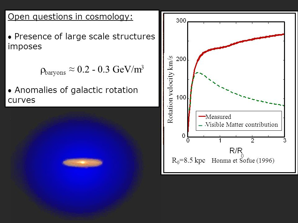 Non-baryonic Dark Matter: W eakly I nteracting M assive P article s Supersymmetric extension of Standard Model provides a candidate: neutralino   stable (except annihilation)  relic density  massive (~ 100 GeV/c 2 )  Missing Mass  neutral in charge and color  Weak interaction cross section with ordinary matter Direct detection ~ Scalar interaction Edelweiss, CDMS,CRESST, Zeplin Ge, Si, CaWO 4, Xe Axial interaction DAMA/Libra, Picasso, Simple, MACHe3 NaI, F, 3 He