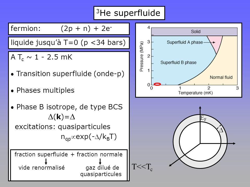 3 He superfluide fermion: (2p + n) + 2e - A T c ~ 1 - 2.5 mK  Transition superfluide (onde-p)  Phases multiples  Phase B isotrope, de type BCS  (k)=   excitations: quasiparticules n qp exp(-/k B T) fraction superfluide + fraction normale vide renormaliségaz dilué de quasiparticules liquide jusqu'à T=0 (p <34 bars) EFEF T<<T c 