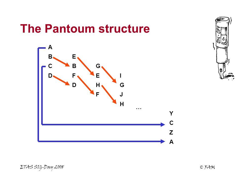 ETAS SIG-Day 2008 © FAM The Pantoum structure A Z C Y H JF GHD IEFD GBC EB A …