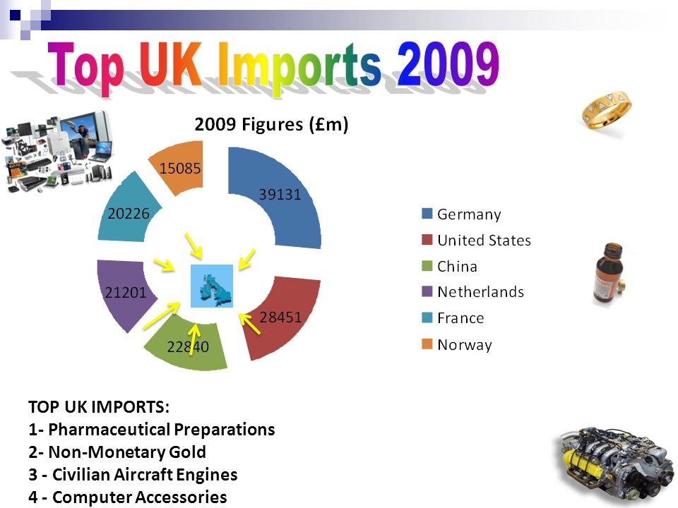 TOP UK IMPORTS: 1- Pharmaceutical Preparations 2- Non-Monetary Gold 3 - Civilian Aircraft Engines 4 - Computer Accessories