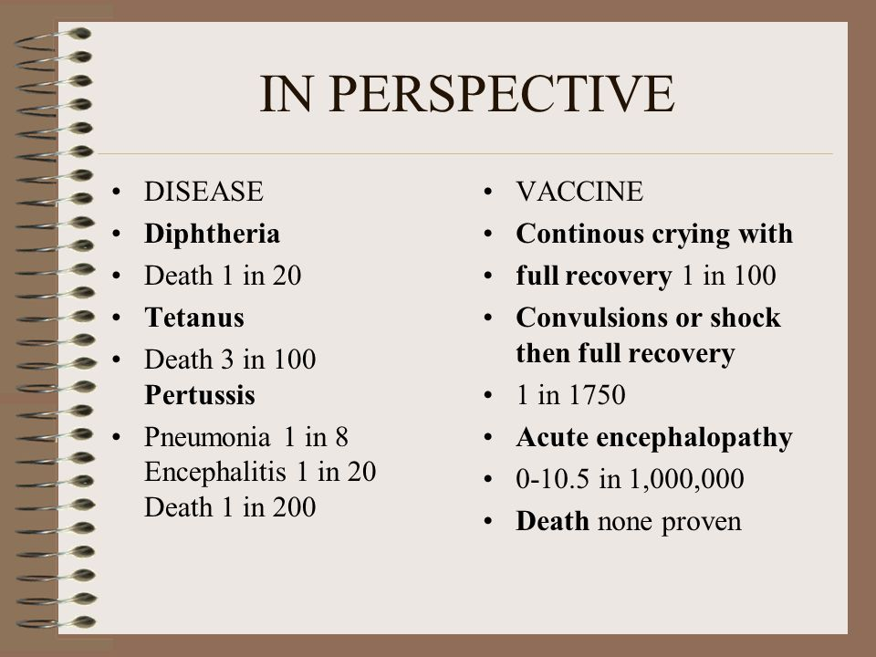 IN PERSPECTIVE DISEASE Diphtheria Death 1 in 20 Tetanus Death 3 in 100 Pertussis Pneumonia 1 in 8 Encephalitis 1 in 20 Death 1 in 200 VACCINE Continous crying with full recovery 1 in 100 Convulsions or shock then full recovery 1 in 1750 Acute encephalopathy 0-10.5 in 1,000,000 Death none proven