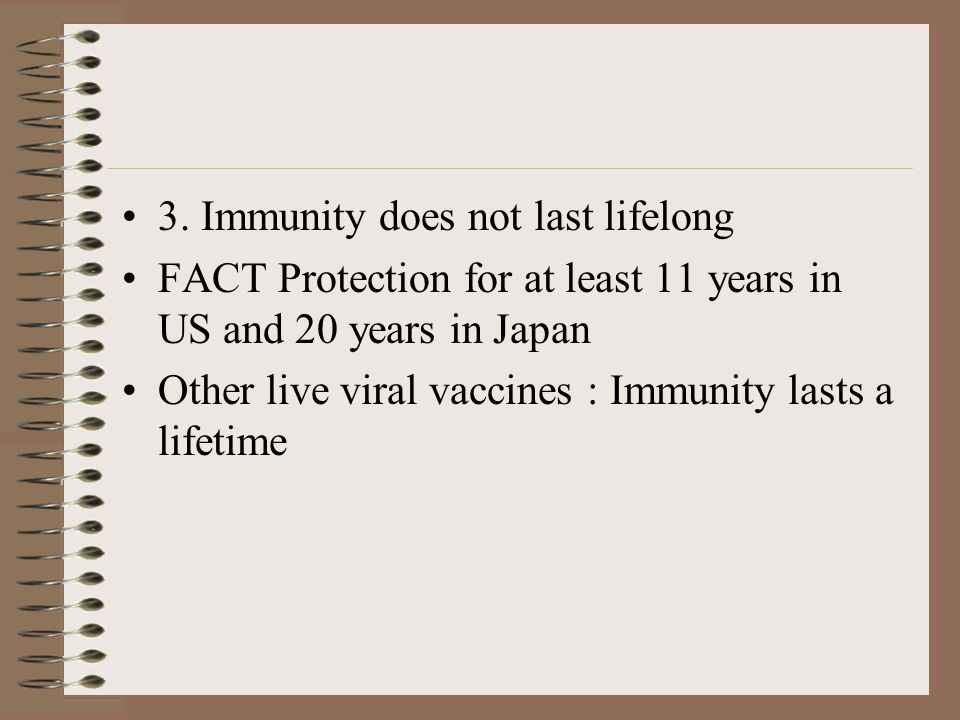 3. Immunity does not last lifelong FACT Protection for at least 11 years in US and 20 years in Japan Other live viral vaccines : Immunity lasts a life