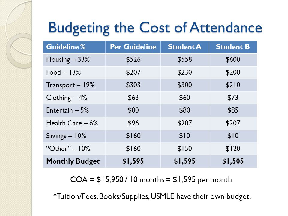 Budgeting the Cost of Attendance Guideline %Per GuidelineStudent AStudent B Housing – 33%$526$558$600 Food – 13%$207$230$200 Transport – 19%$303$300$210 Clothing – 4%$63$60$73 Entertain – 5%$80 $85 Health Care – 6%$96$207 Savings – 10%$160$10 Other – 10%$160$150$120 Monthly Budget$1,595 $1,505 *Tuition/Fees, Books/Supplies, USMLE have their own budget.