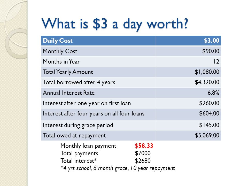 What is $3 a day worth.