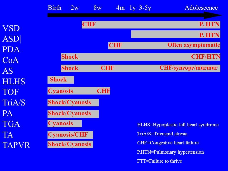 Birth2w8w4m 1y3-5yAdolescence VSD ASD| PDA CoA AS HLHS TOF TriA/S PA TGA TA TAPVR CHF Shock P.