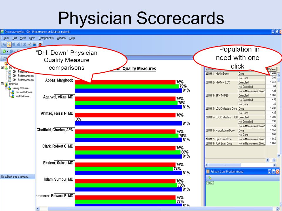 Physician Scorecards dPopulation in need with one click Drill Down Physician Quality Measure comparisons