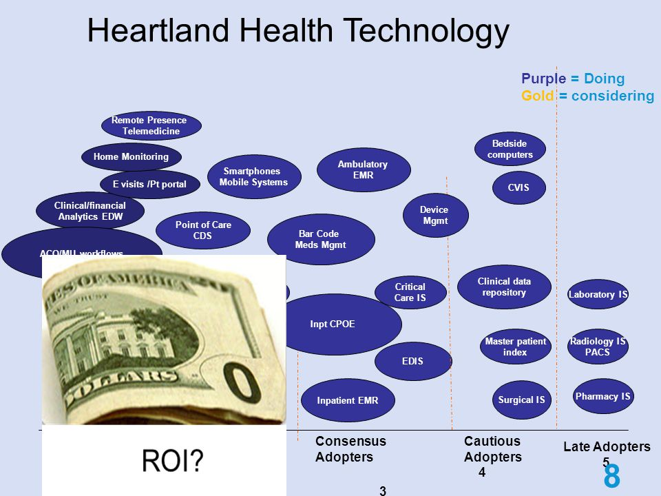 Heartland Health Technology Patient- Entered data EDIS Physician Documentation Pathology imaging Clinical/financial Analytics EDW RFID Innovators 1 Early Adopters 2 Consensus Adopters 3 Cautious Adopters 4 Late Adopters 5 Integrated IP/OP EMR Remote ICU Inpatient EMR Clinical data repository Ambulatory EMR Smartphones Mobile Systems Point of Care CDS Critical Care IS Device Mgmt Laboratory IS Radiology IS PACS Pharmacy IS Master patient index Surgical IS CVIS Bedside computers Purple = Doing Gold = considering 8 Bar Code Meds Mgmt Inpt CPOE E visits /Pt portal ACO/MU workflows Home Monitoring Remote Presence Telemedicine New partnerships LACIE HIE