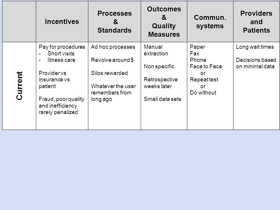 Incentives Processes & Standards Outcomes & Quality Measures Commun.