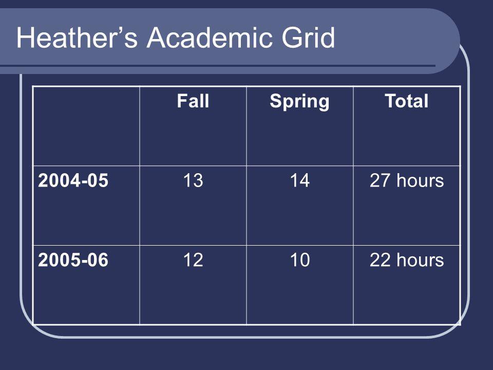 Heather's Academic Grid FallSpringTotal 2004-05131427 hours 2005-06121022 hours