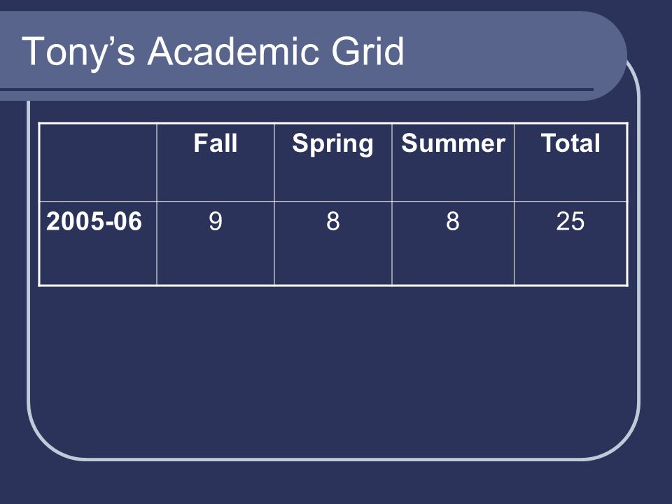 Tony's Academic Grid FallSpringSummerTotal 2005-0698825