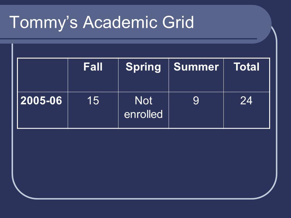 Tommy's Academic Grid FallSpringSummerTotal 2005-0615Not enrolled 924