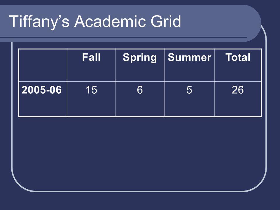 Tiffany's Academic Grid FallSpringSummerTotal 2005-06156526