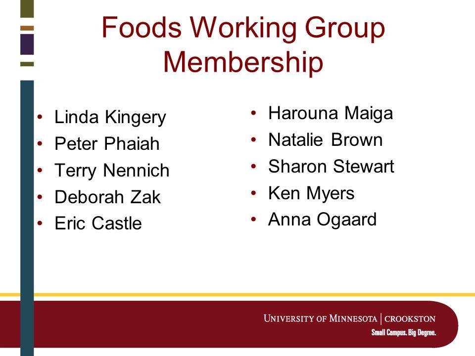 Foods Working Group Membership Linda Kingery Peter Phaiah Terry Nennich Deborah Zak Eric Castle Harouna Maiga Natalie Brown Sharon Stewart Ken Myers Anna Ogaard