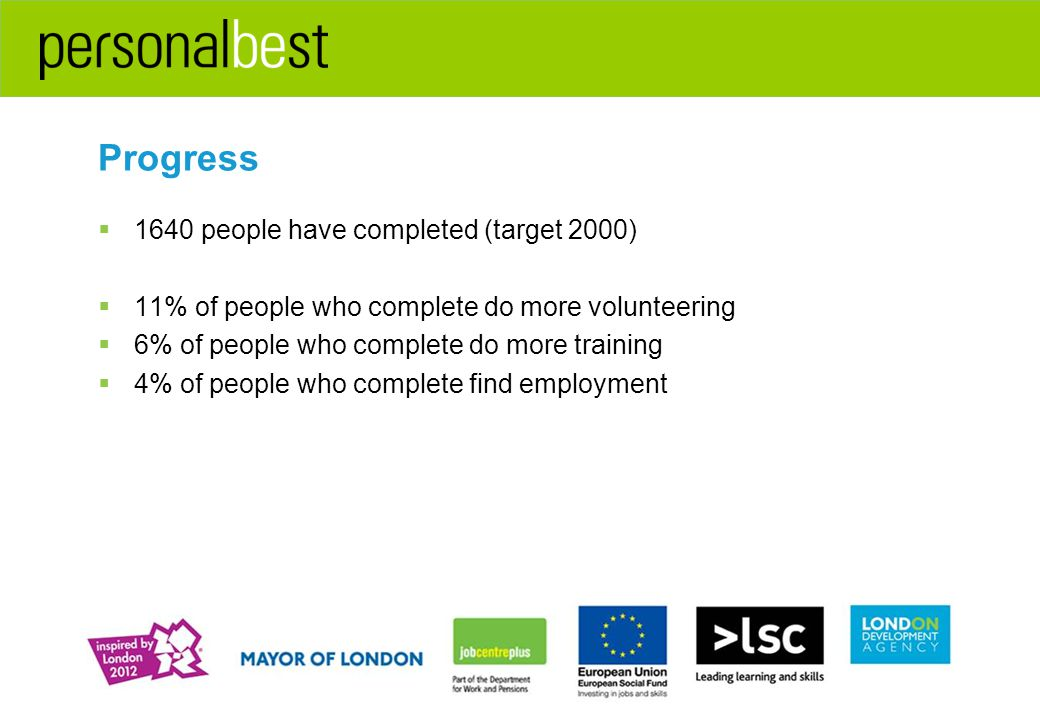 Progress  1640 people have completed (target 2000)  11% of people who complete do more volunteering  6% of people who complete do more training  4% of people who complete find employment