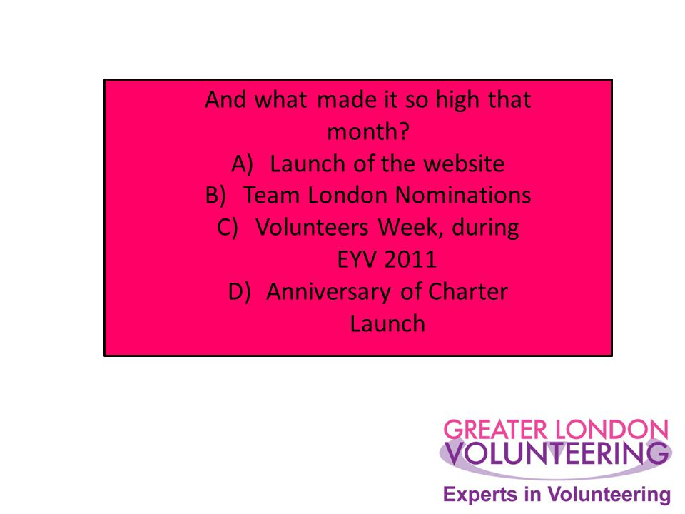 And what made it so high that month? A)Launch of the website B)Team London Nominations C)Volunteers Week, during EYV 2011 D)Anniversary of Charter Lau