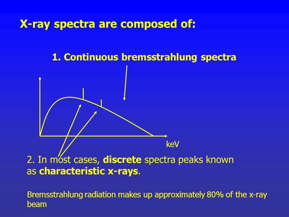 X-ray Spectra