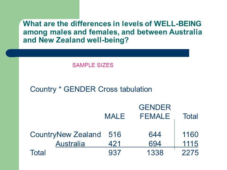 What are the differences in levels of WELL-BEING among males and females, and between Australia and New Zealand well-being.