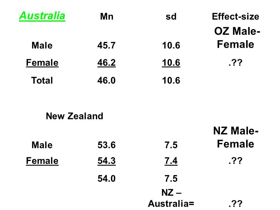 Australia MnsdEffect-size Male45.710.6 OZ Male- Female Female46.210.6. .