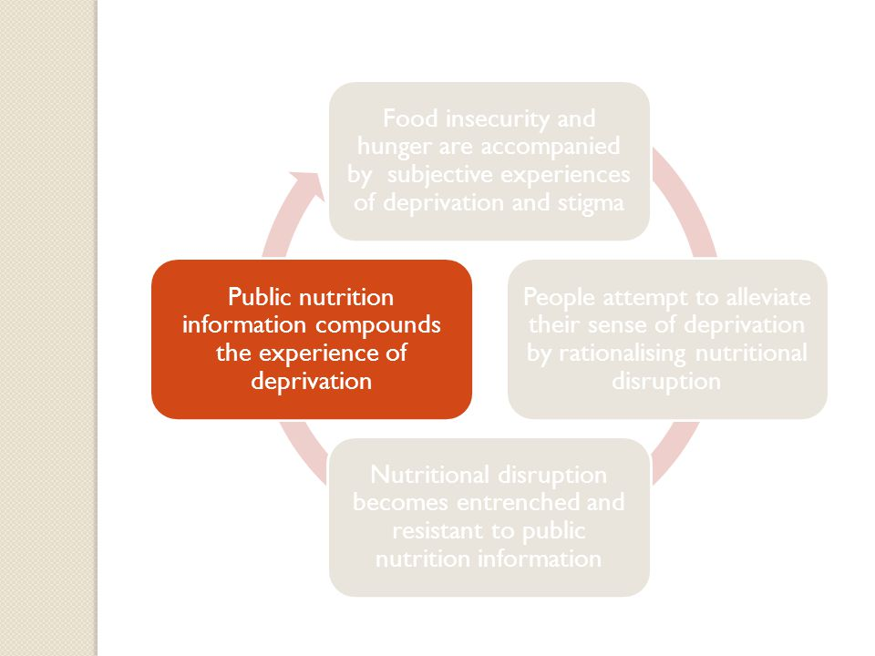 Food insecurity and hunger are accompanied by subjective experiences of deprivation and stigma People attempt to alleviate their sense of deprivation by rationalising nutritional disruption Nutritional disruption becomes entrenched and resistant to public nutrition information Public nutrition information compounds the experience of deprivation