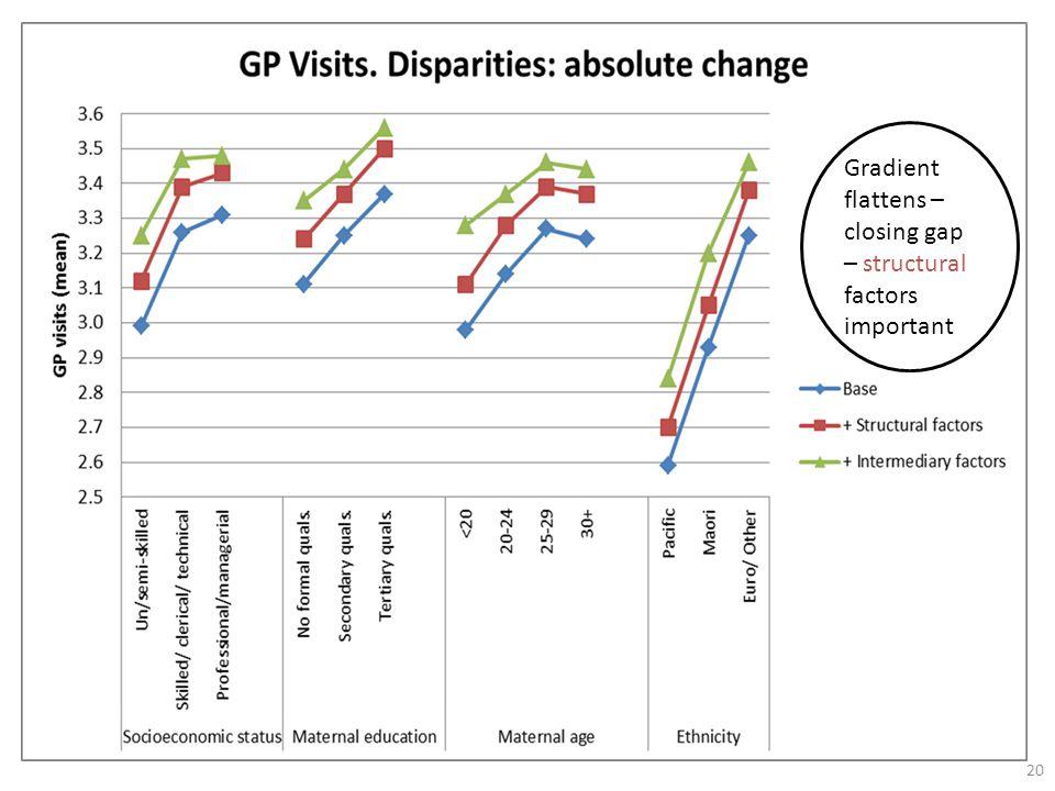 20 Gradient flattens – closing gap – structural factors important