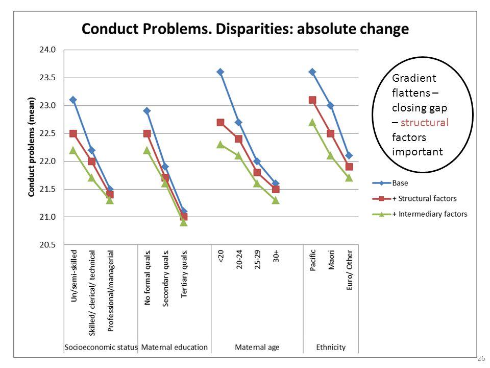 26 Gradient flattens – closing gap – structural factors important