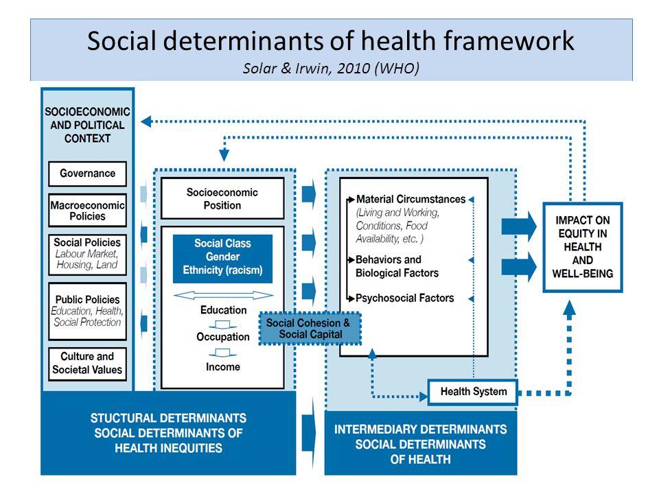 Social determinants of health framework Solar & Irwin, 2010 (WHO) 6