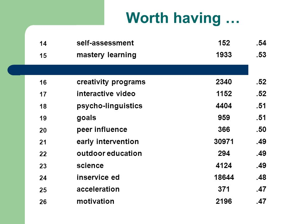 Worth having … 14 self-assessment152.54 15 mastery learning1933.53 16 creativity programs2340.52 17 interactive video1152.52 18 psycho-linguistics4404