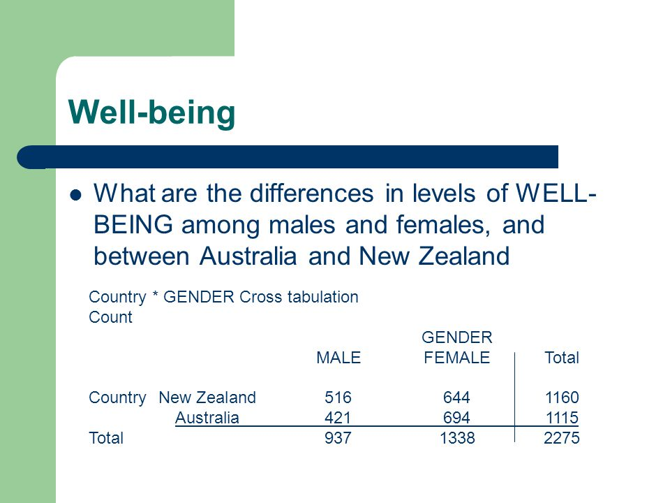 Well-being What are the differences in levels of WELL- BEING among males and females, and between Australia and New Zealand Country * GENDER Cross tab