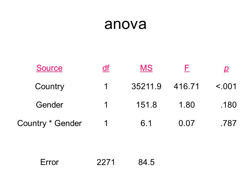 anova SourcedfMSFp Country135211.9416.71<.001 Gender1151.81.80.180 Country * Gender16.10.07.787 Error227184.5