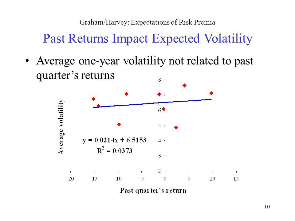 10 Graham/Harvey: Expectations of Risk Premia Past Returns Impact Expected Volatility Average one-year volatility not related to past quarter's return