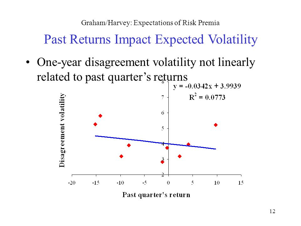 12 Graham/Harvey: Expectations of Risk Premia Past Returns Impact Expected Volatility One-year disagreement volatility not linearly related to past quarter's returns