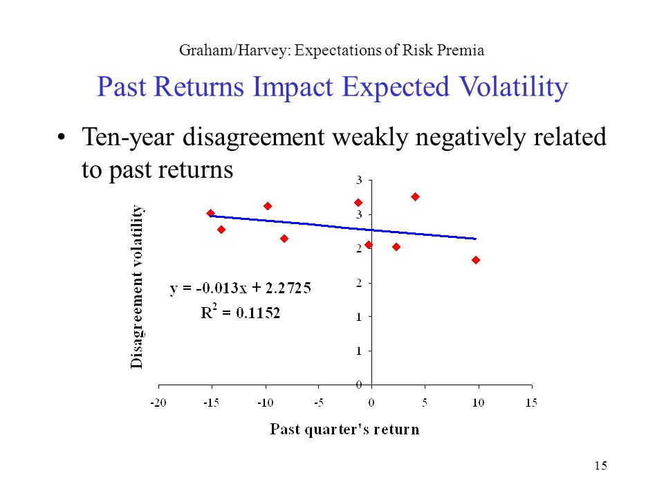 15 Graham/Harvey: Expectations of Risk Premia Past Returns Impact Expected Volatility Ten-year disagreement weakly negatively related to past returns