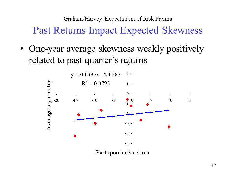 17 Graham/Harvey: Expectations of Risk Premia Past Returns Impact Expected Skewness One-year average skewness weakly positively related to past quarte