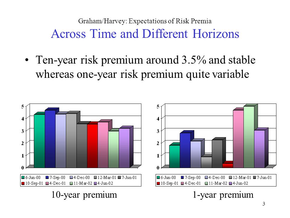 3 Graham/Harvey: Expectations of Risk Premia Across Time and Different Horizons Ten-year risk premium around 3.5% and stable whereas one-year risk pre
