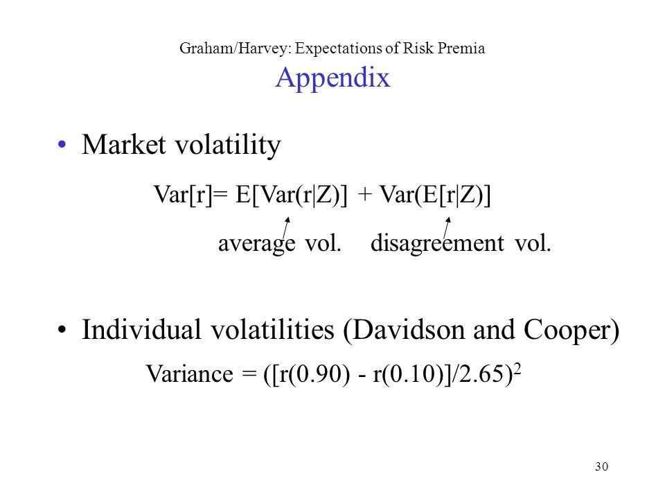 30 Graham/Harvey: Expectations of Risk Premia Appendix Market volatility Var[r]= E[Var(r|Z)] + Var(E[r|Z)] average vol. disagreement vol. Individual v