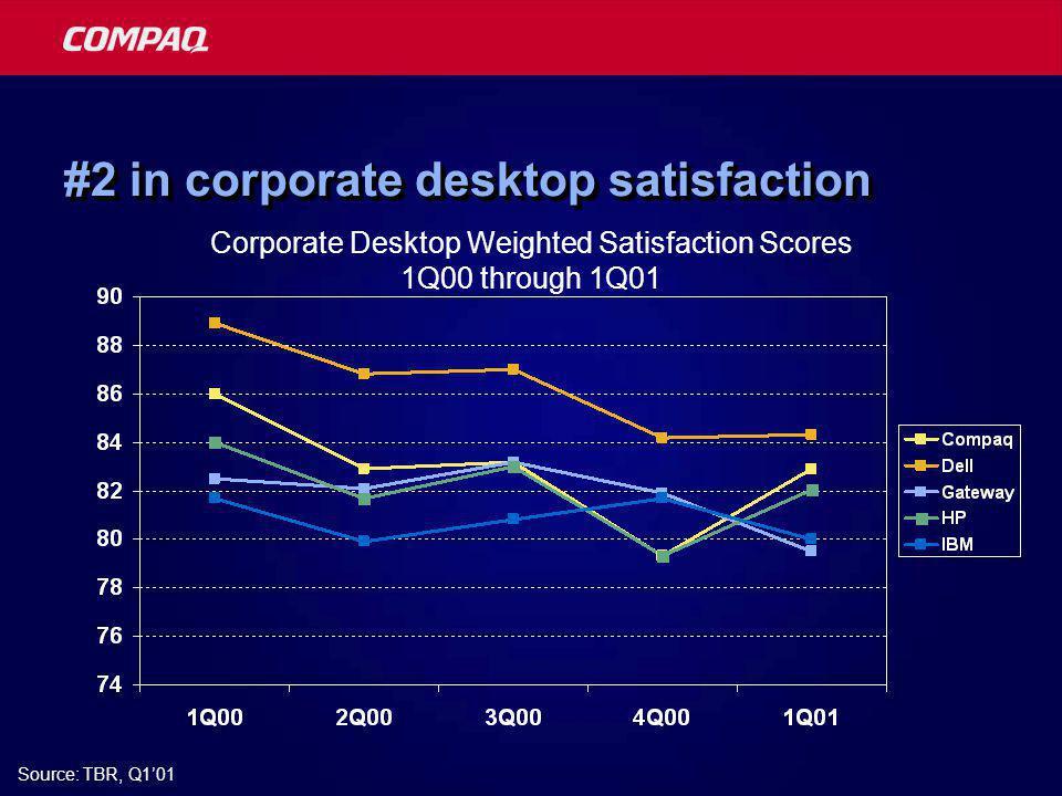 #2 in corporate desktop satisfaction Source: TBR, Q1'01 Corporate Desktop Weighted Satisfaction Scores 1Q00 through 1Q01